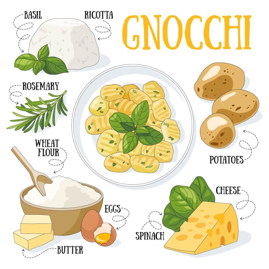 A chart showing the ingredients for potato or ricotta gnocchi.